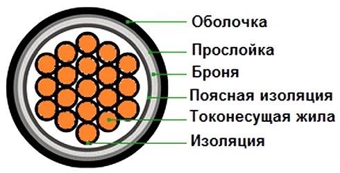 Фото Запись Характеристика и основные технические данные силовых и контрольных кабелей 3